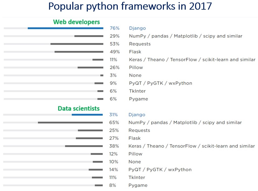 Data Sciences|Python